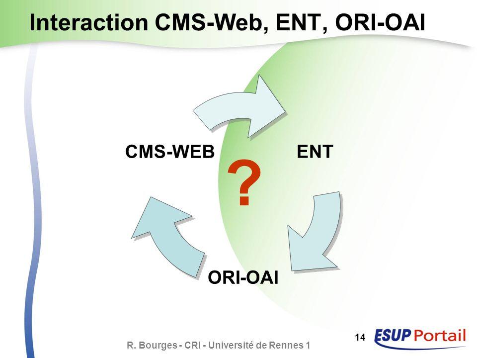 R. Bourges - CRI - Université de Rennes 1 14 ENT ORI- OAI CMS - WEB Interaction CMS-Web, ENT, ORI-OAI ?