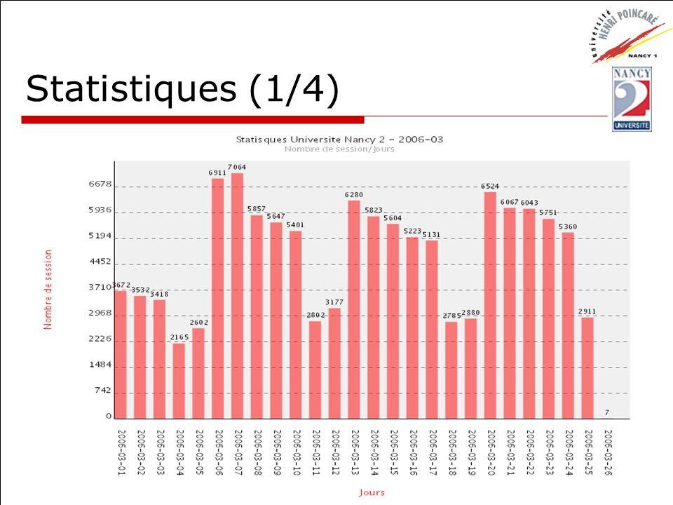 CUME - 30 mars 2006Usage de l ENT Esup21 Statistiques (1/4)