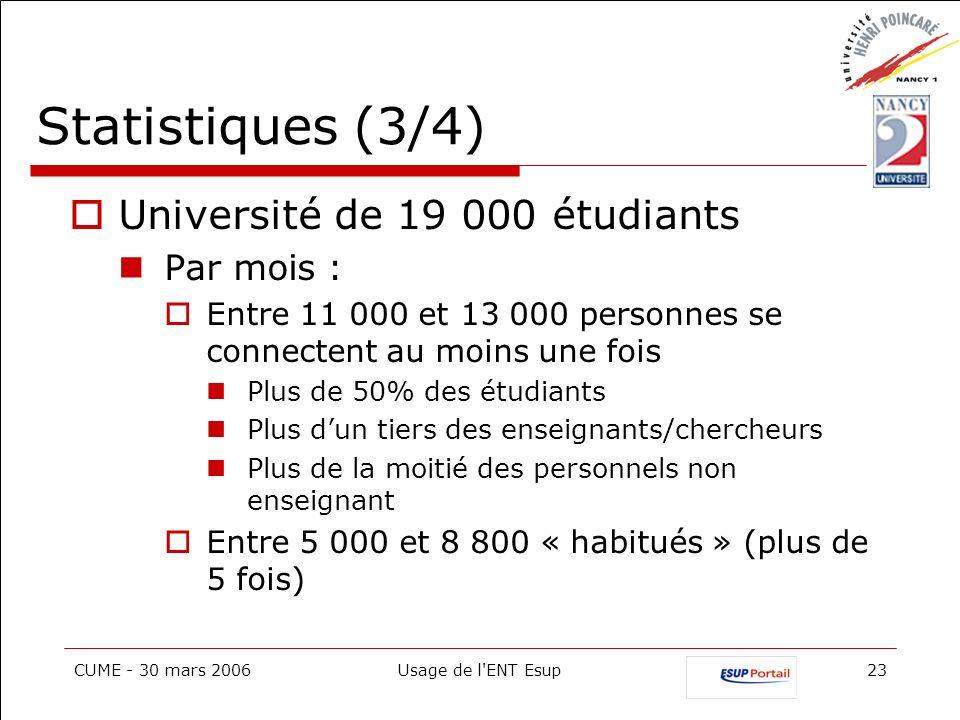 CUME - 30 mars 2006Usage de l'ENT Esup23 Statistiques (3/4) Université de 19 000 étudiants Par mois : Entre 11 000 et 13 000 personnes se connectent a