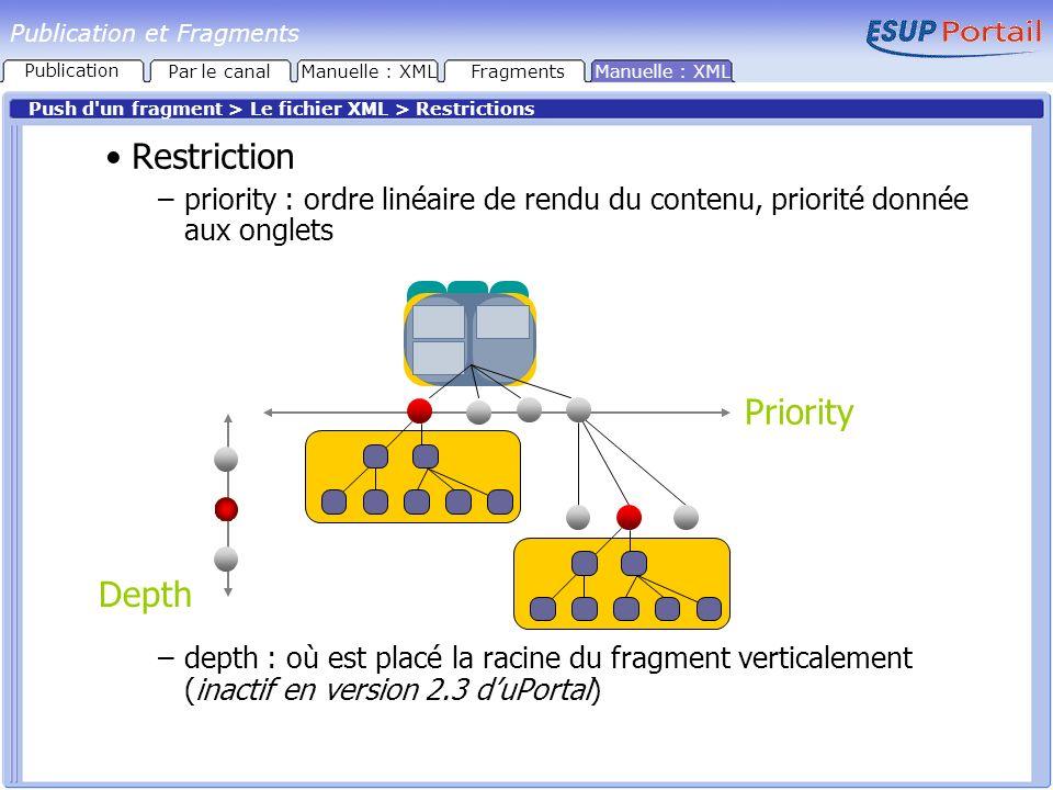 Publication et Fragments Push d un fragment > Le fichier XML > Restrictions Restriction –priority : ordre linéaire de rendu du contenu, priorité donnée aux onglets –depth : où est placé la racine du fragment verticalement (inactif en version 2.3 duPortal) Priority Depth FragmentsManuelle : XML Publication Par le canal