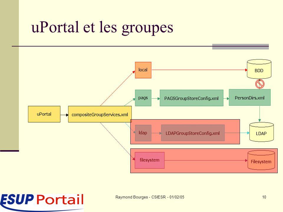Raymond Bourges - CSIESR - 01/02/0510 uPortal et les groupes