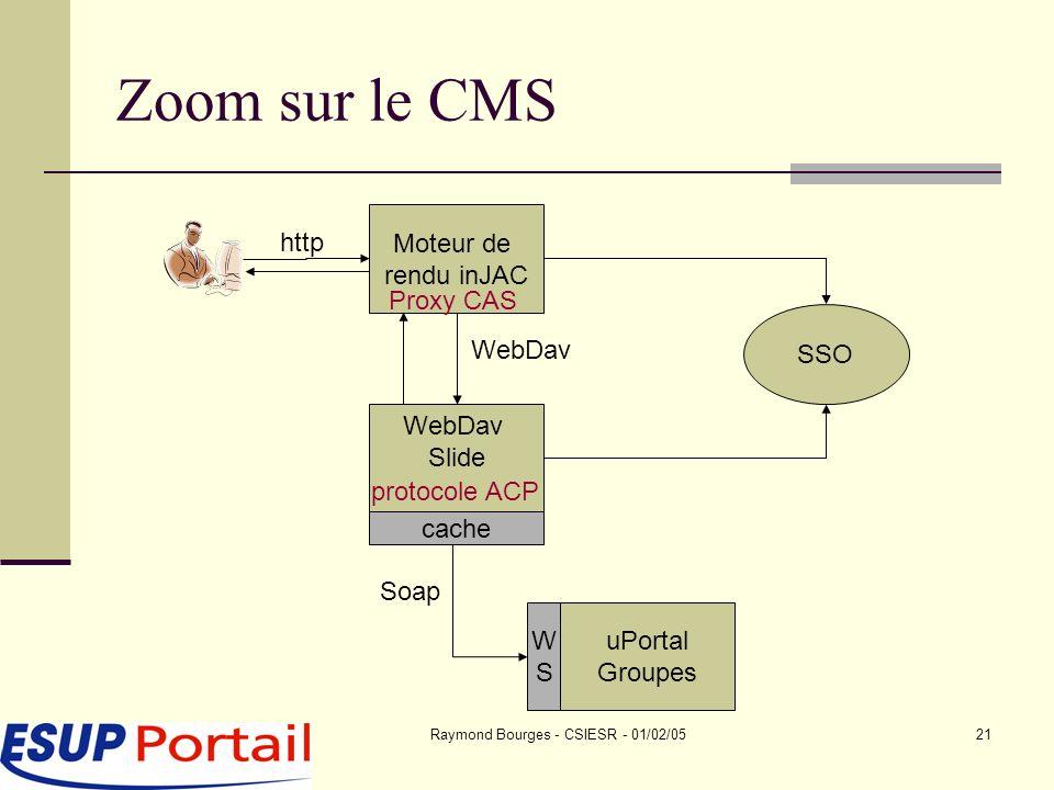 Raymond Bourges - CSIESR - 01/02/0521 Zoom sur le CMS Moteur de rendu inJAC SSO WebDav Slide uPortal Groupes WSWS http WebDav Soap Proxy CAS cache protocole ACP