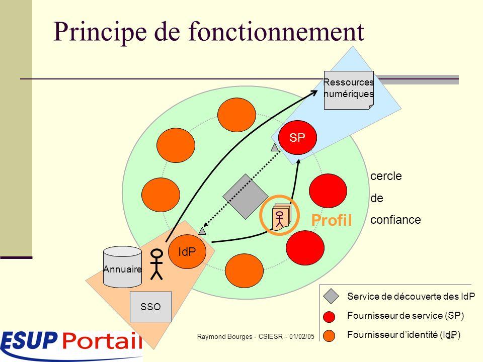Raymond Bourges - CSIESR - 01/02/0524 Annuaire SSO Ressources numériques SP IdP Principe de fonctionnement Fournisseur de service (SP) Fournisseur didentité (IdP) Service de découverte des IdP cercle de confiance Profil