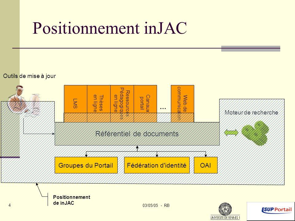 03/05/05 - RB 5 Les composants de inJAC Canal Stockage Serveur WebDav ESUP Rendu Cocoon transformation XML Moteur de recherche et d indexation