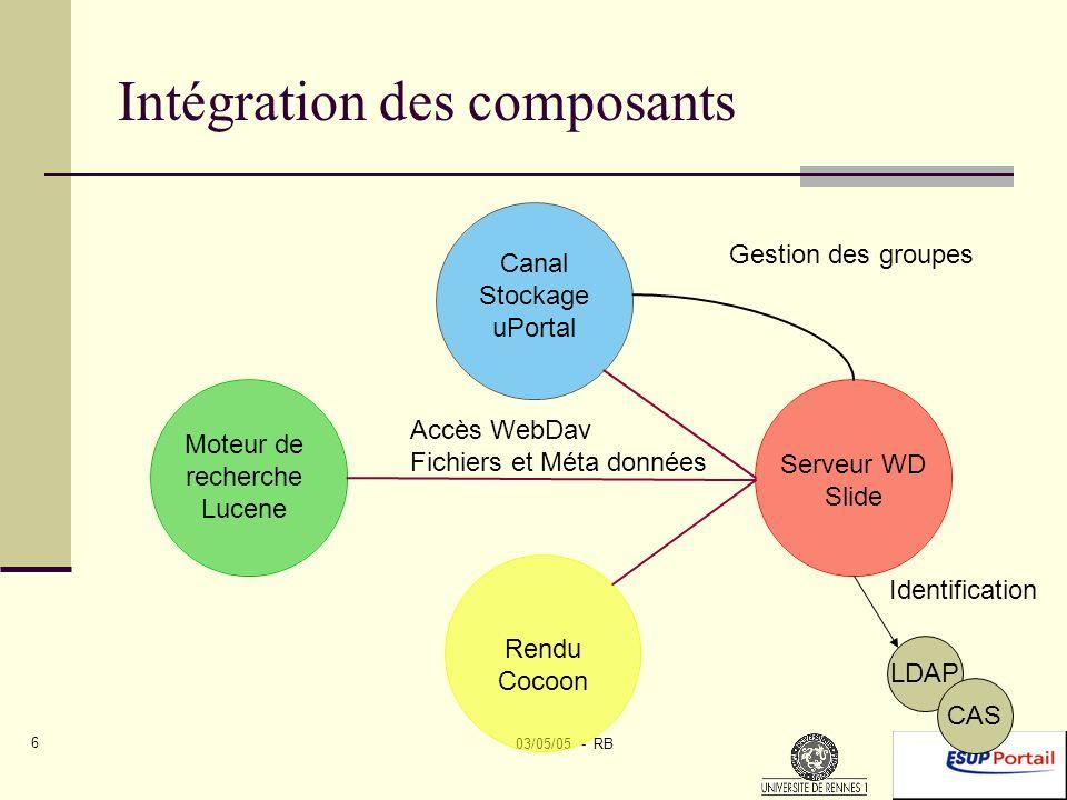 03/05/05 - RB 6 Intégration des composants Accès WebDav Fichiers et Méta données Gestion des groupes LDAP Identification CAS