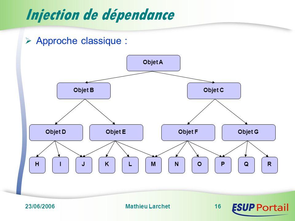 23/06/2006Mathieu Larchet16 Injection de dépendance Approche classique : Objet A Objet CObjet B Objet DObjet E HIJMKLNOPQR Objet FObjet G
