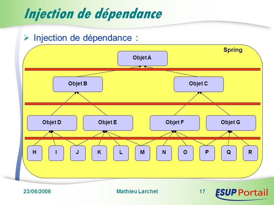23/06/2006Mathieu Larchet17 Spring Injection de dépendance Injection de dépendance : Objet AObjet CObjet B HIJMKLNOPQR Objet DObjet EObjet FObjet G