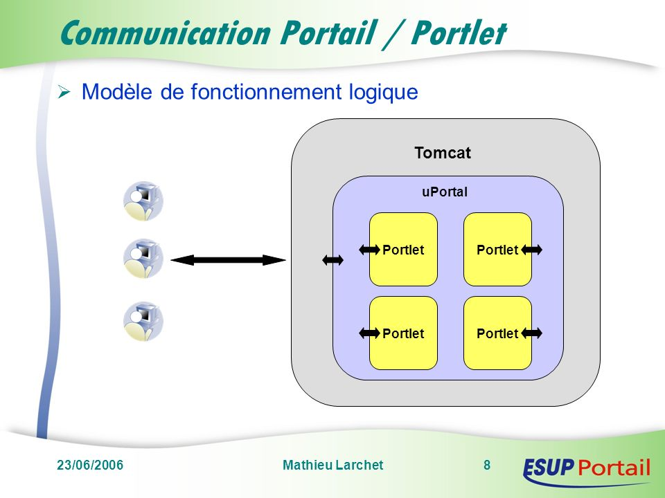 23/06/2006Mathieu Larchet9 Communication Portail / Portlet Modèle de fonctionnement réel Portlet uPortal Tomcat Pluto