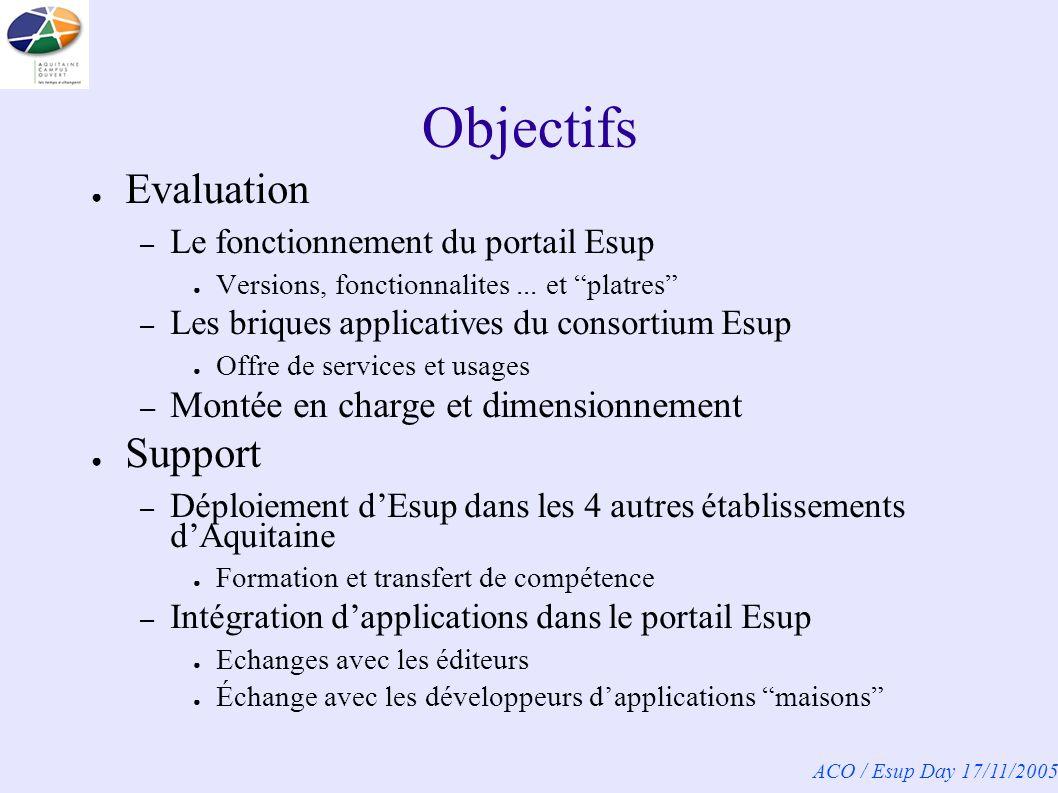 ACO / Esup Day 17/11/2005 Etapes du chantier socle Acquisition de compétence 06/04 – 11/04 – Formations : Java, J2EE, XML/XSL – Stage : Esup Expérimentations 12/04 – 03/05 – Esup, CAS, canaux – Production de recommandations et documentations techniques – Démos et présentations pour lUNR ACO Développement et déploiement 03/05 – 09/05 – CanalDNS (interface à WebDNS) & canaux maison – Génération liste (XML) des membres dun groupe uPortal – Construction dune offre de services – Mise en production sur les sites pilotes et partenaires