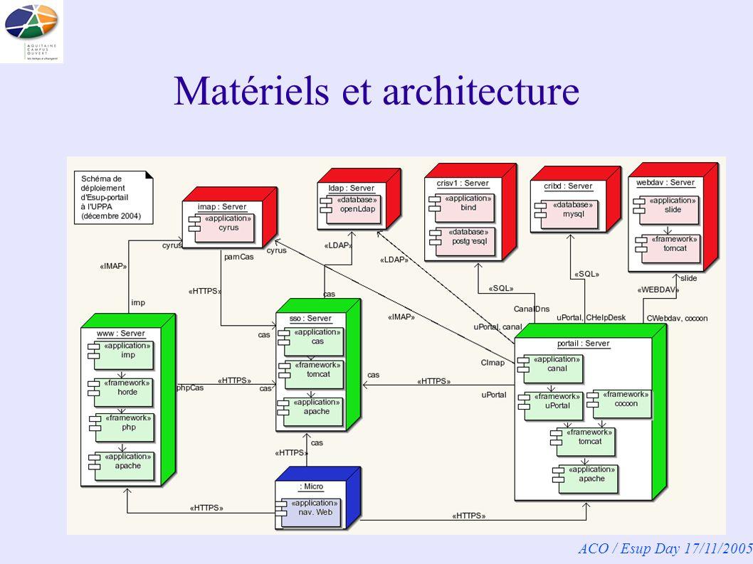 ACO / Esup Day 17/11/2005 Matériels et architecture