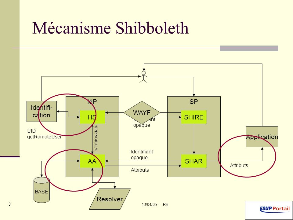 13/04/05 - RB 3 Mécanisme Shibboleth IdPSP HS AA SHIRE SHAR Identifi- cation BASE Resolver Application UID getRomoteUser %PRINCIPAL% Attributs Identifiant opaque Identifiant opaque WAYF