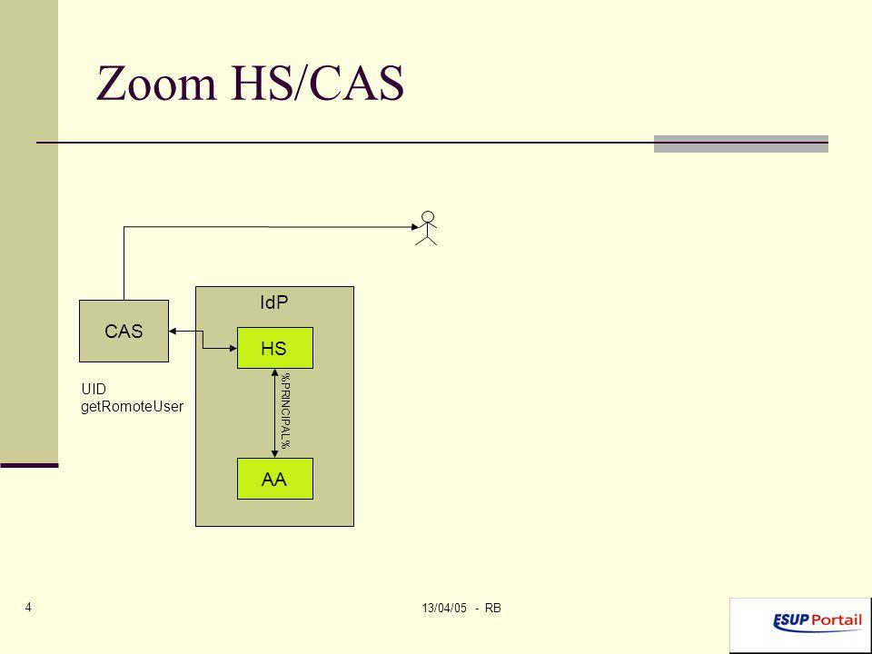 13/04/05 - RB 4 Zoom HS/CAS IdP HS AA Identifi- cation UID getRomoteUser %PRINCIPAL% CAS