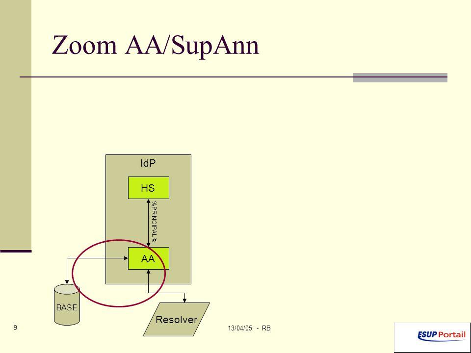 13/04/05 - RB 10 Zoom AA/SupAnn 2 Modification du fichier resolver.xml edu.yale.its.tp.cas.client.filter.wrapRequest getRemoteUser