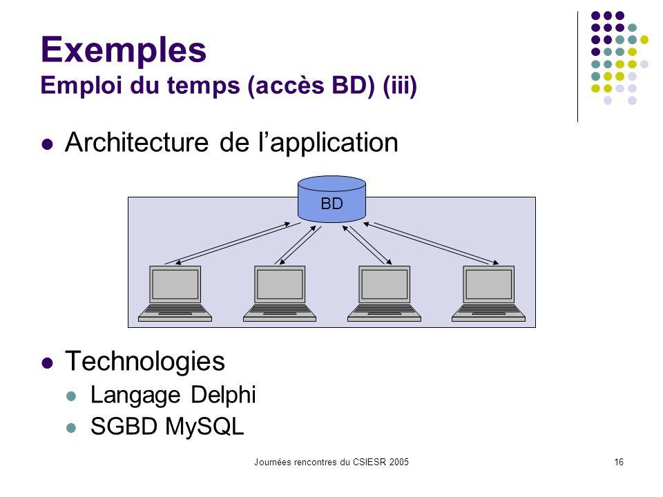 Journées rencontres du CSIESR 200516 Exemples Emploi du temps (accès BD) (iii) Architecture de lapplication Technologies Langage Delphi SGBD MySQL BD