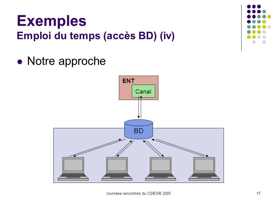 Journées rencontres du CSIESR 200517 Exemples Emploi du temps (accès BD) (iv) Notre approche BD Canal ENT