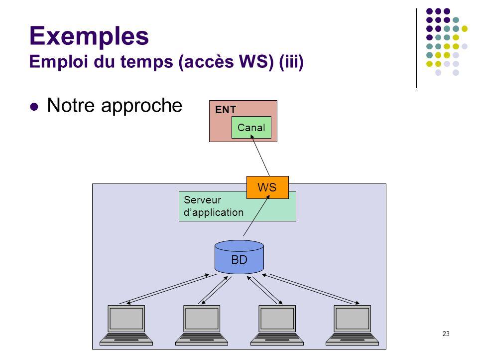 Journées rencontres du CSIESR 200523 Exemples Emploi du temps (accès WS) (iii) Notre approche Canal ENT BD Serveur dapplication WS