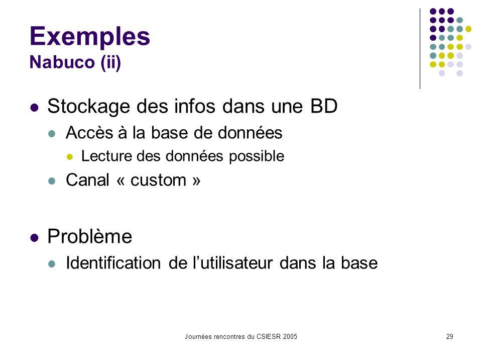 Journées rencontres du CSIESR 200529 Exemples Nabuco (ii) Stockage des infos dans une BD Accès à la base de données Lecture des données possible Canal « custom » Problème Identification de lutilisateur dans la base