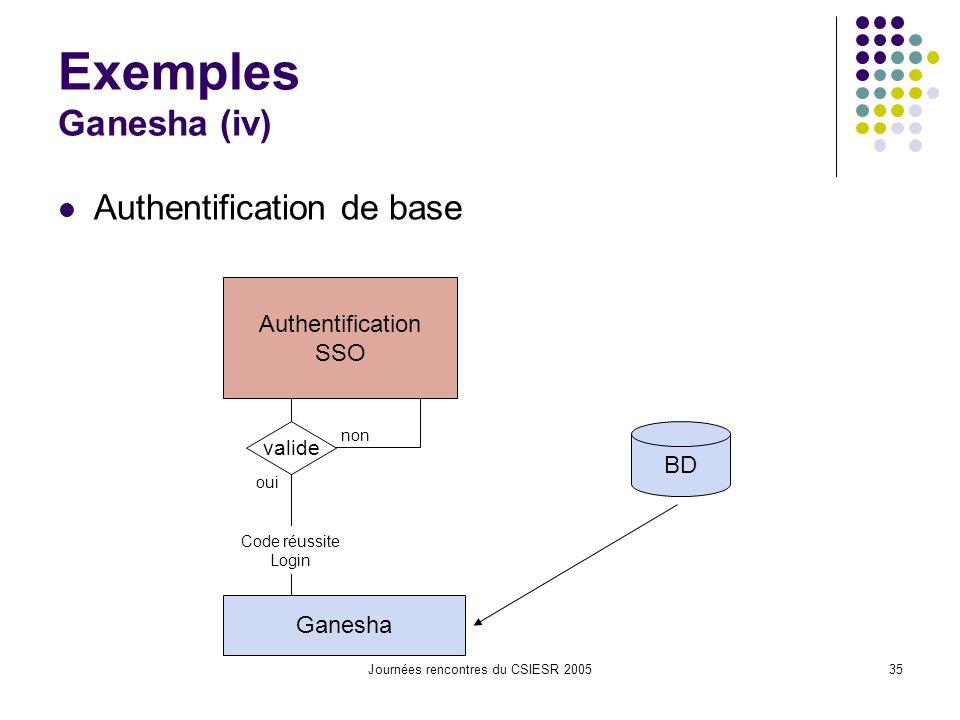 Journées rencontres du CSIESR 200535 Exemples Ganesha (iv) Authentification de base non oui Code réussite Login valide Ganesha Authentification SSO BD