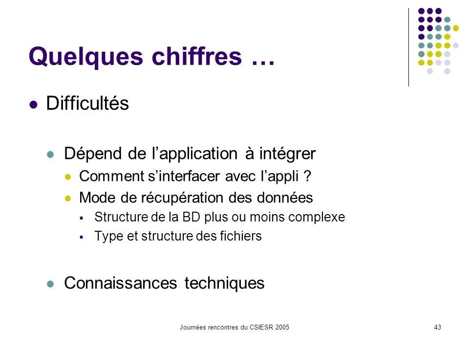 Journées rencontres du CSIESR 200543 Quelques chiffres … Difficultés Dépend de lapplication à intégrer Comment sinterfacer avec lappli .