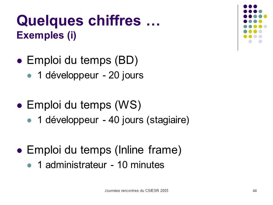 Journées rencontres du CSIESR 200544 Quelques chiffres … Exemples (i) Emploi du temps (BD) 1 développeur - 20 jours Emploi du temps (WS) 1 développeur - 40 jours (stagiaire) Emploi du temps (Inline frame) 1 administrateur - 10 minutes