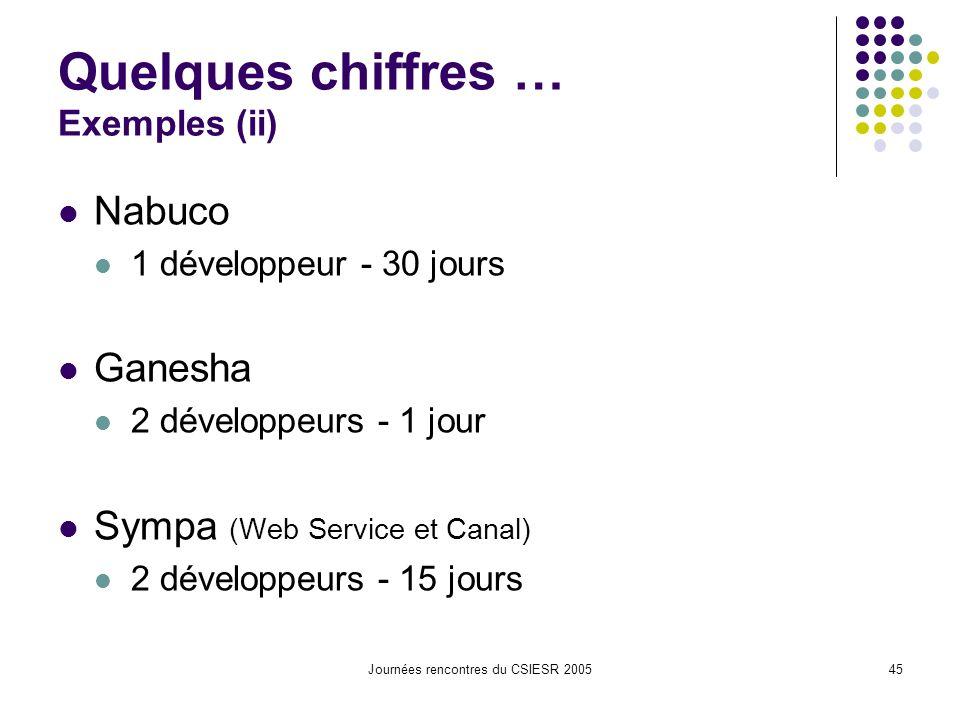Journées rencontres du CSIESR 200545 Quelques chiffres … Exemples (ii) Nabuco 1 développeur - 30 jours Ganesha 2 développeurs - 1 jour Sympa (Web Service et Canal) 2 développeurs - 15 jours