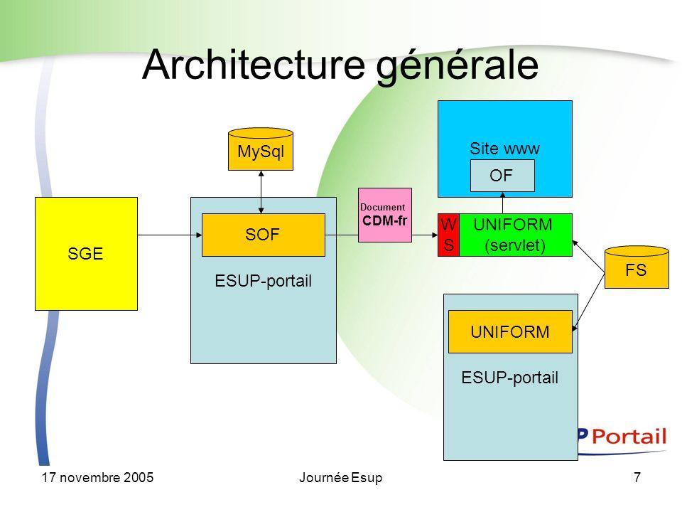 17 novembre 2005Journée Esup7 MySql ESUP-portail Architecture générale SGE SOF ESUP-portail UNIFORM FS UNIFORM (servlet) WSWS Site www OF Document CDM-fr