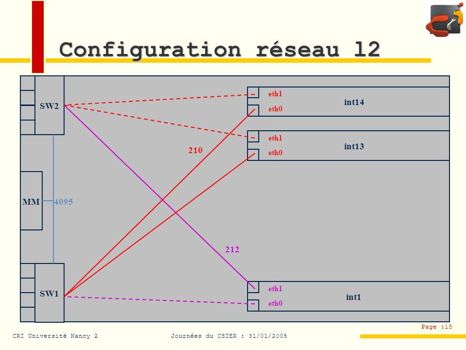 CRI Université Nancy 2Journées du CSIER : 31/01/2005 Page :15 Configuration réseau l2 SW2 4095 SW1 MM int1 eth1 eth0 int13 eth1 eth0 int14 eth1 eth0 2
