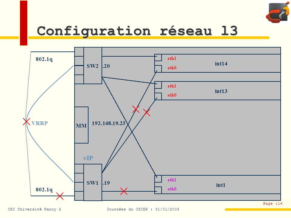 CRI Université Nancy 2Journées du CSIER : 31/01/2005 Page :16 Configuration réseau l3 SW2 SW1 MM int1 eth1 eth0 int13 eth1 eth0 int14 eth1 eth0 192.16