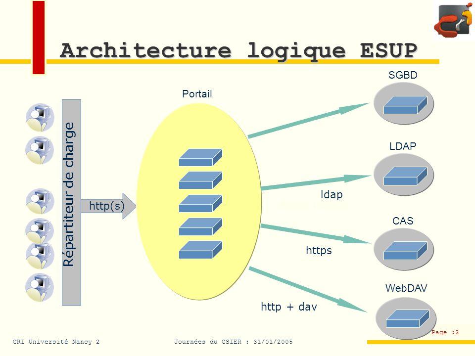 CRI Université Nancy 2Journées du CSIER : 31/01/2005 Page :3 Architecture logique ESUP Contenu statique (images, pages HTML, scripts) Contenu dynamique Tomcat AJP13 8009 Apache HTTP(S) 80/443 mod_jk