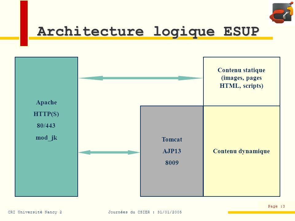 CRI Université Nancy 2Journées du CSIER : 31/01/2005 Page :3 Architecture logique ESUP Contenu statique (images, pages HTML, scripts) Contenu dynamiqu