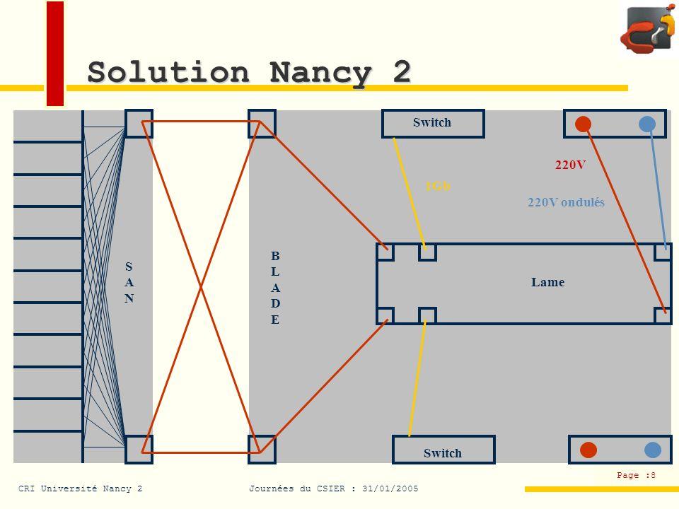 CRI Université Nancy 2Journées du CSIER : 31/01/2005 Page :9 Installation logicielle Red Hat Enterprise Server Boot PXE (KVM) Serveur DHCP 1 IP 1 nom DNS 1 serveur TFTP (fichier damorçage + fichiers de configuration kickstart) Installation automatisée via FTP 1h sans intervention humaine