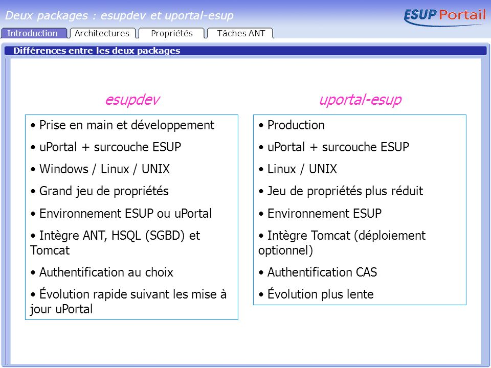 Différences entre les deux packages Prise en main et développement uPortal + surcouche ESUP Windows / Linux / UNIX Grand jeu de propriétés Environnement ESUP ou uPortal Intègre ANT, HSQL (SGBD) et Tomcat Authentification au choix Évolution rapide suivant les mise à jour uPortal Production uPortal + surcouche ESUP Linux / UNIX Jeu de propriétés plus réduit Environnement ESUP Intègre Tomcat (déploiement optionnel) Authentification CAS Évolution plus lente esupdevuportal-esup Deux packages : esupdev et uportal-esup IntroductionArchitecturesPropriétésTâches ANT