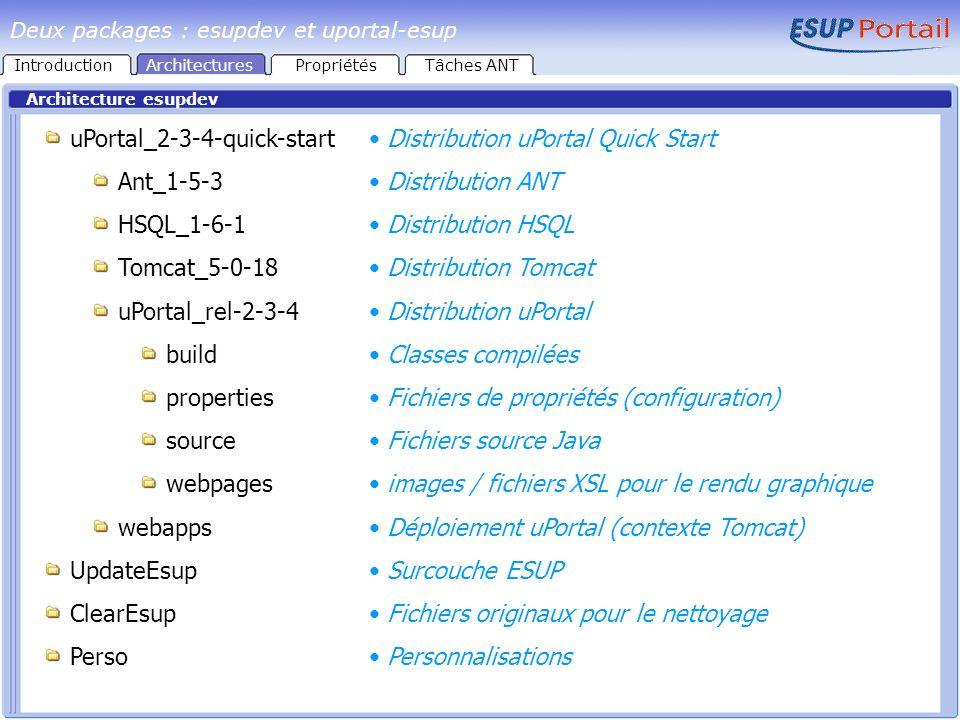 Architecture esupdev uPortal_2-3-4-quick-start Ant_1-5-3 HSQL_1-6-1 Tomcat_5-0-18 uPortal_rel-2-3-4 build properties source webpages webapps UpdateEsup ClearEsup Perso Distribution uPortal Quick Start Distribution ANT Distribution HSQL Distribution Tomcat Distribution uPortal Classes compilées Fichiers de propriétés (configuration) Fichiers source Java images / fichiers XSL pour le rendu graphique Déploiement uPortal (contexte Tomcat) Surcouche ESUP Fichiers originaux pour le nettoyage Personnalisations Deux packages : esupdev et uportal-esup IntroductionArchitecturesPropriétésTâches ANT