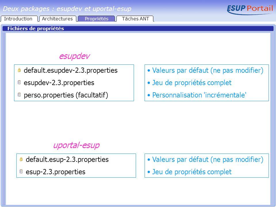 Fichiers de propriétés default.esupdev-2.3.properties esupdev-2.3.properties perso.properties (facultatif) default.esup-2.3.properties esup-2.3.properties esupdev uportal-esup Valeurs par défaut (ne pas modifier) Jeu de propriétés complet Personnalisation incrémentale Valeurs par défaut (ne pas modifier) Jeu de propriétés complet Deux packages : esupdev et uportal-esup IntroductionArchitecturesPropriétésTâches ANT