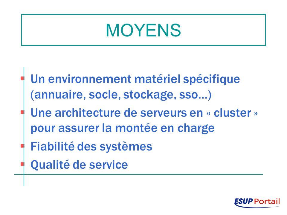 Un environnement matériel spécifique (annuaire, socle, stockage, sso…) Une architecture de serveurs en « cluster » pour assurer la montée en charge Fiabilité des systèmes Qualité de service MOYENS