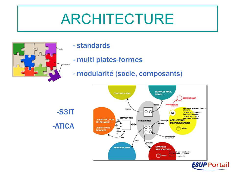ARCHITECTURE - standards - multi plates-formes - modularité (socle, composants) -S3IT -ATICA