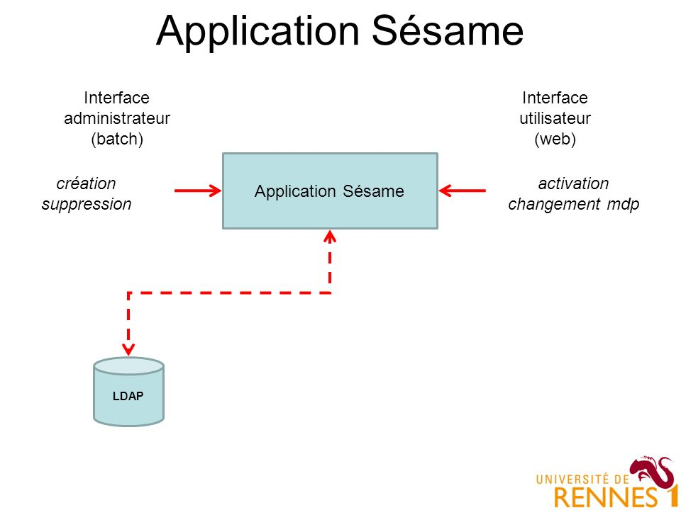 Application Sésame LDAP Interface utilisateur (web) Interface administrateur (batch) activation changement mdp création suppression