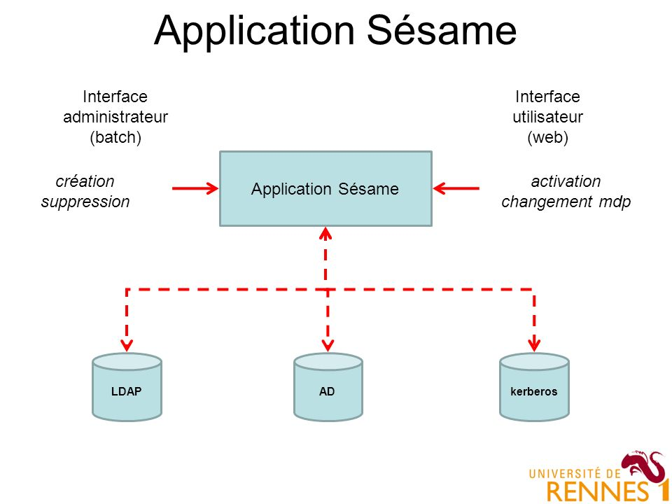 Application Sésame LDAP Interface utilisateur (web) Interface administrateur (batch) activation changement mdp création suppression ADkerberos