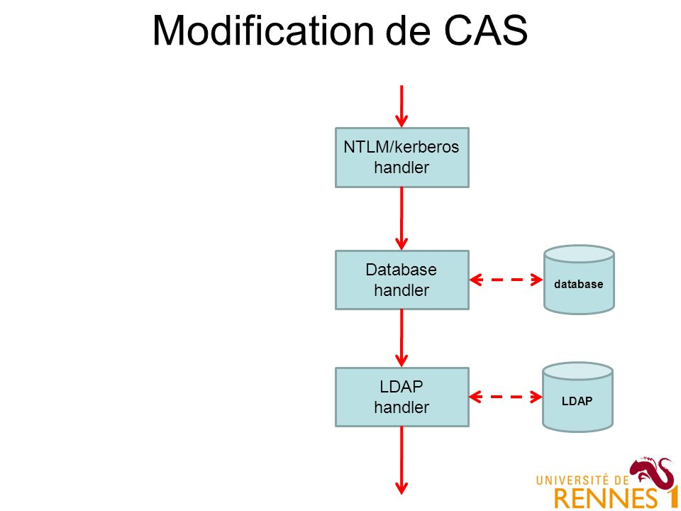 Modification de CAS NTLM/kerberos handler Database handler LDAP handler database LDAP