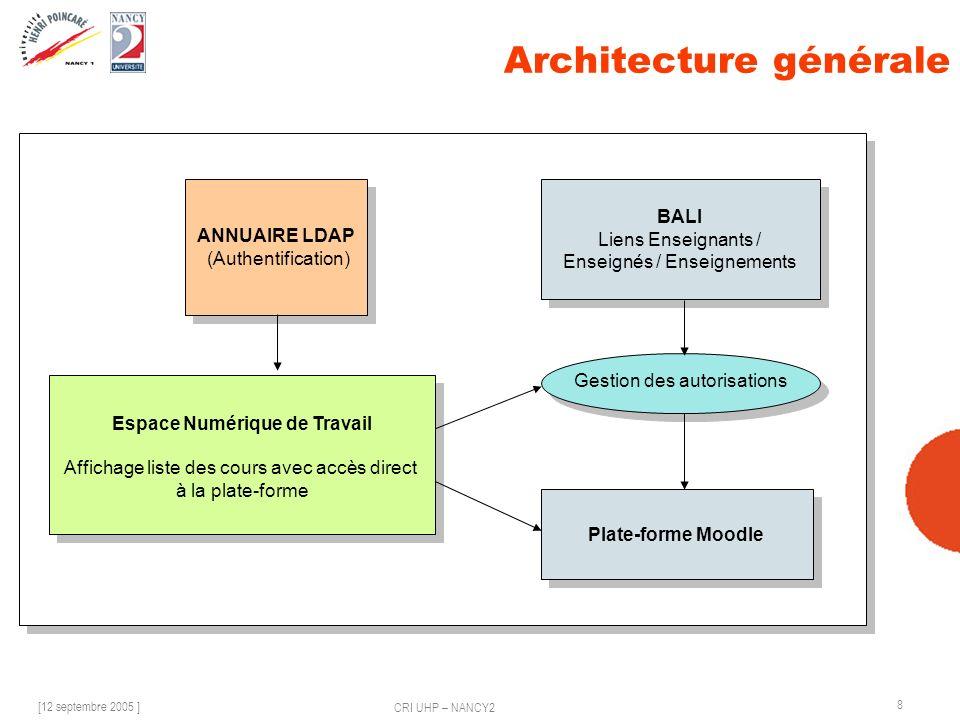 [12 septembre 2005 ] CRI UHP – NANCY2 8 Architecture générale Espace Numérique de Travail Affichage liste des cours avec accès direct à la plate-forme Espace Numérique de Travail Affichage liste des cours avec accès direct à la plate-forme Plate-forme Moodle BALI Liens Enseignants / Enseignés / Enseignements BALI Liens Enseignants / Enseignés / Enseignements ANNUAIRE LDAP (Authentification) ANNUAIRE LDAP (Authentification) Gestion des autorisations