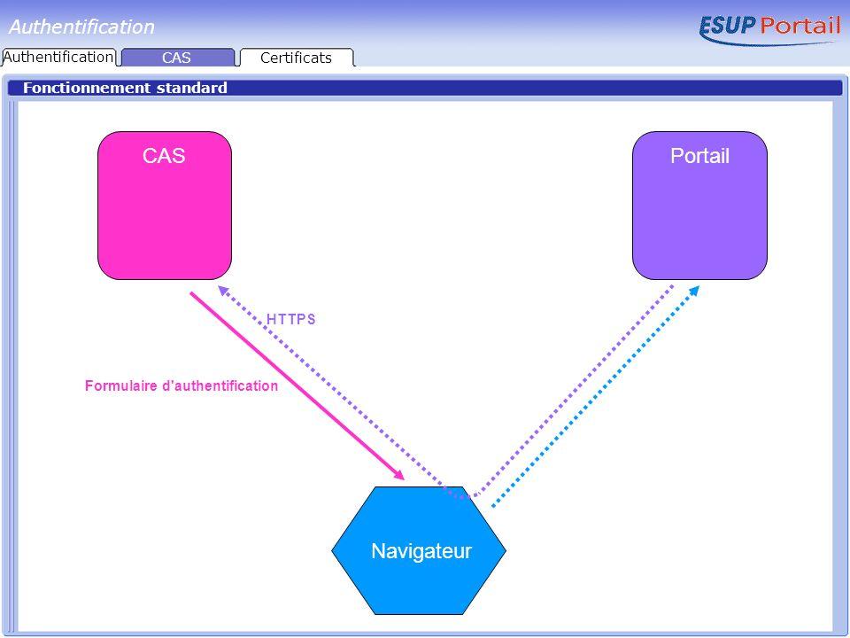 Fonctionnement standard CASPortail Navigateur Login + password TGC ST TGC ST ID Authentification CASCertificats Authentification