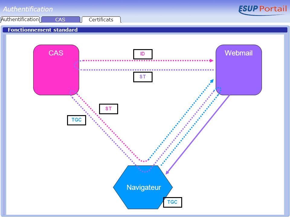 Fonctionnement standard CASWebmail Navigateur TGC ST ID Authentification CASCertificats Authentification