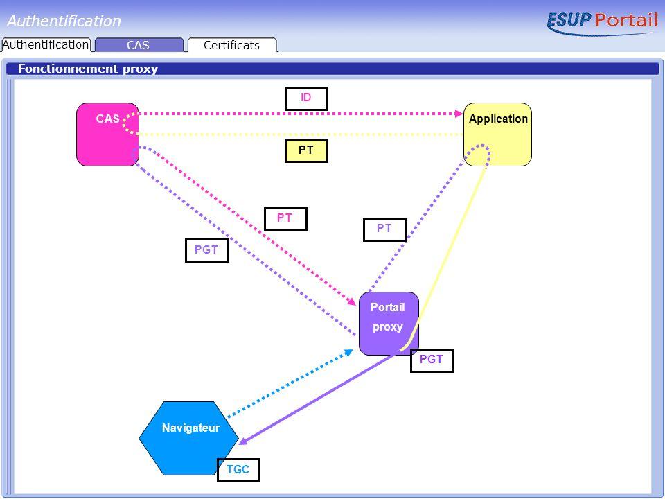 Packages Authentification Projet développé par l Université de Yale CAS Generic Handler est un mécanisme permettant d utiliser et même de créer différents backends pour le serveur CAS http://esup-casgeneric.sourceforge.net propose deux packages en téléchargement :http://esup-casgeneric.sourceforge.net esup-cas-quickstart : CAS Generic Handler Intègre Tomcat Génère automatiquement des certificats auto signés esup-cas-server : CAS Generic Handler CASCertificats Authentification