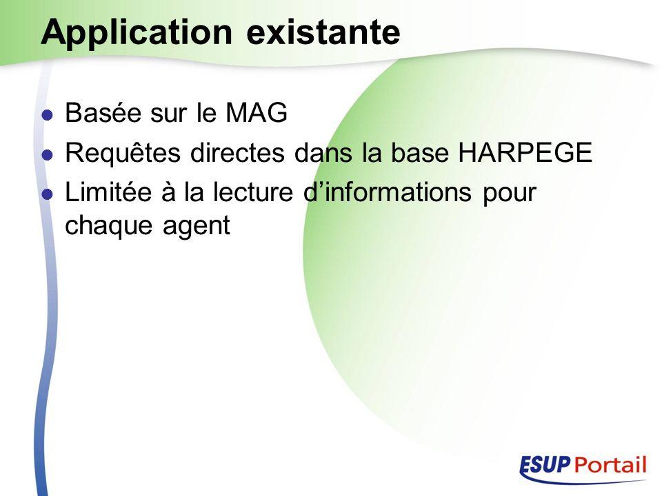 Application existante Basée sur le MAG Requêtes directes dans la base HARPEGE Limitée à la lecture dinformations pour chaque agent