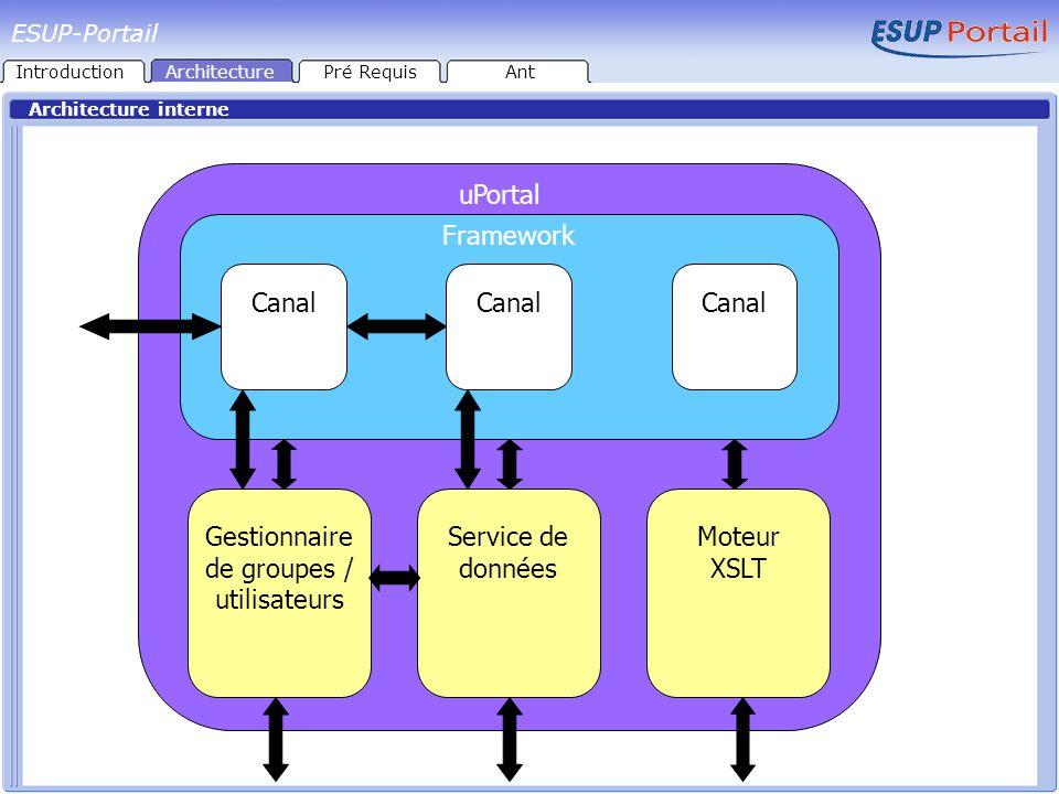uPortal Framework Gestionnaire de groupes / utilisateurs Service de données Moteur XSLT Canal ESUP-Portail IntroductionArchitecturePré RequisAnt Archi