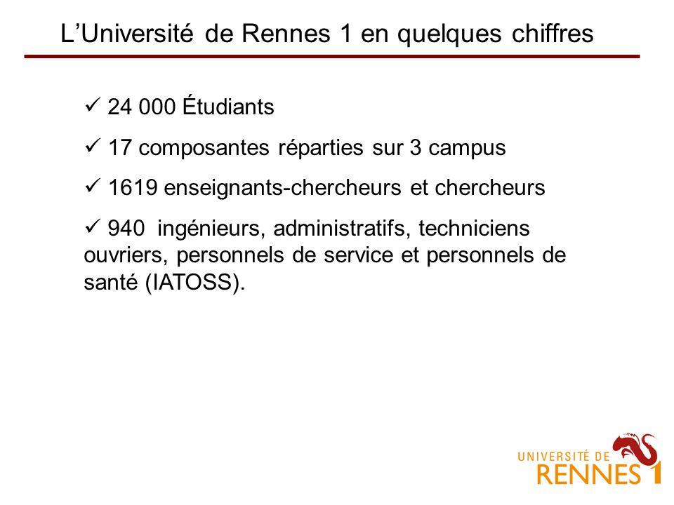 LUniversité de Rennes 1 en quelques chiffres 24 000 Étudiants 17 composantes réparties sur 3 campus 1619 enseignants-chercheurs et chercheurs 940 ingénieurs, administratifs, techniciens ouvriers, personnels de service et personnels de santé (IATOSS).