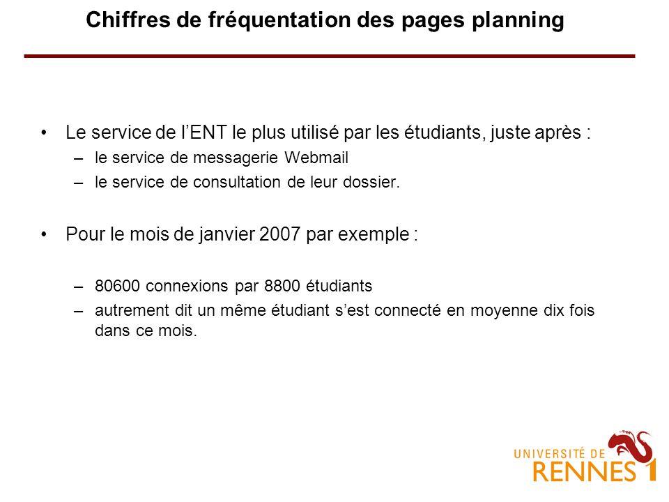 Chiffres de fréquentation des pages planning Le service de lENT le plus utilisé par les étudiants, juste après : –le service de messagerie Webmail –le service de consultation de leur dossier.