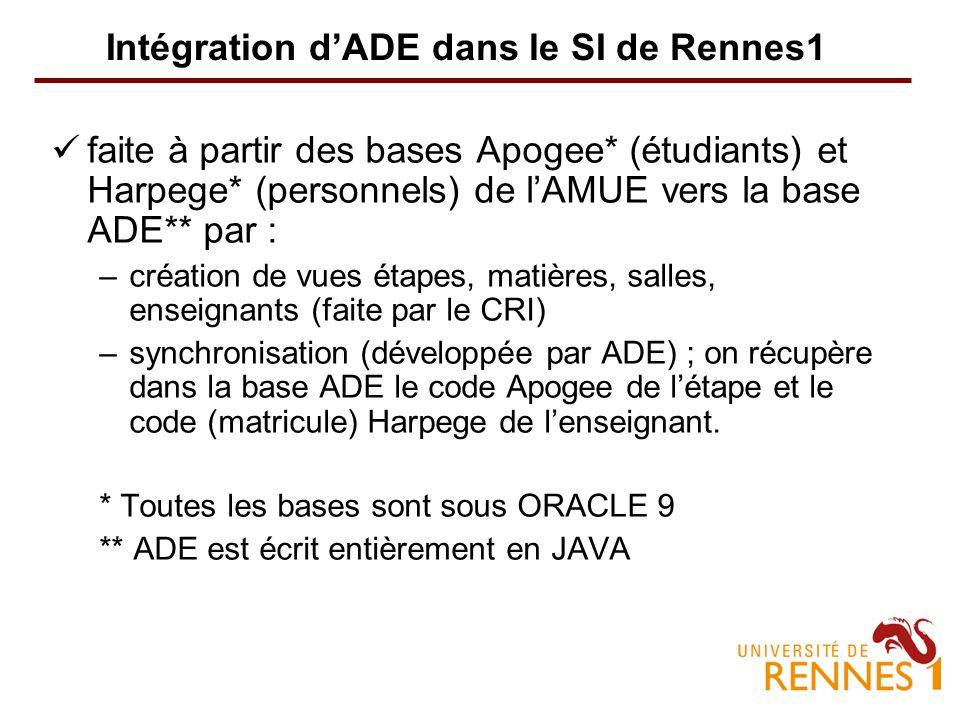 Intégration dADE dans le SI de Rennes1 faite à partir des bases Apogee* (étudiants) et Harpege* (personnels) de lAMUE vers la base ADE** par : –création de vues étapes, matières, salles, enseignants (faite par le CRI) –synchronisation (développée par ADE) ; on récupère dans la base ADE le code Apogee de létape et le code (matricule) Harpege de lenseignant.