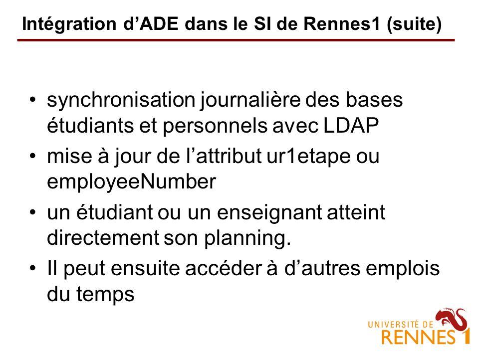 Intégration dADE dans le SI de Rennes1 (suite) synchronisation journalière des bases étudiants et personnels avec LDAP mise à jour de lattribut ur1etape ou employeeNumber un étudiant ou un enseignant atteint directement son planning.