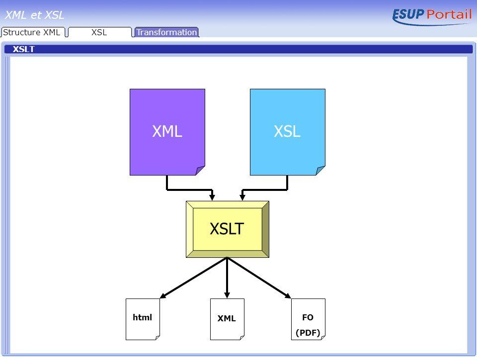 XSLT XMLXSL XSLT html XML FO (PDF) Structure XMLTransformation XML et XSL XSL